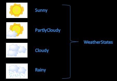 WeatherStates